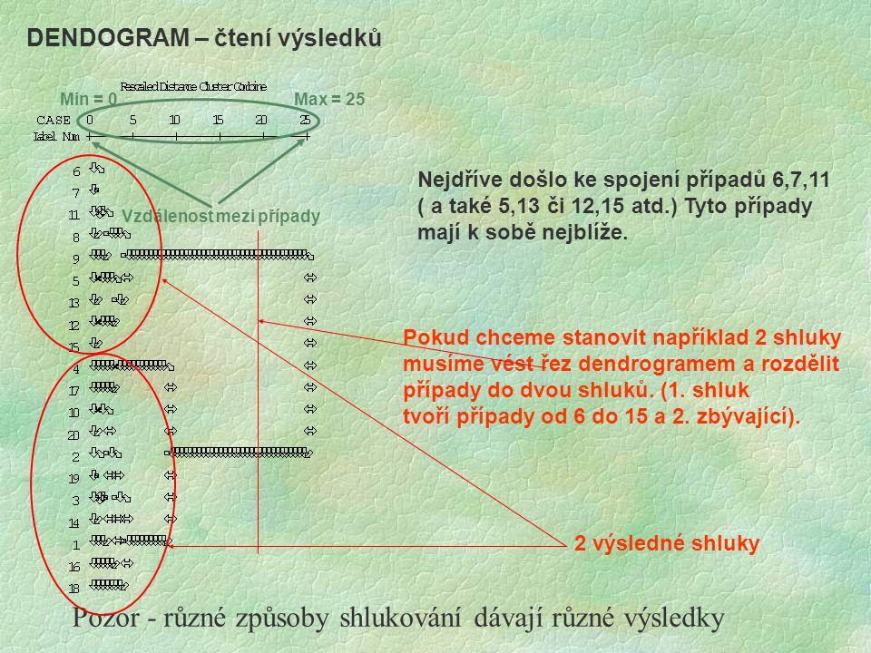 DENDOGRAM – čtení výsledků Vzdálenost mezi případy Min = 0Max = 25 Nejdříve došlo ke spojení případů 6,7,11 ( a také 5,13 či 12,15 atd.) Tyto případy