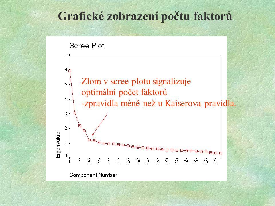 Grafické zobrazení počtu faktorů Zlom v scree plotu signalizuje optimální počet faktorů -zpravidla méně než u Kaiserova pravidla.