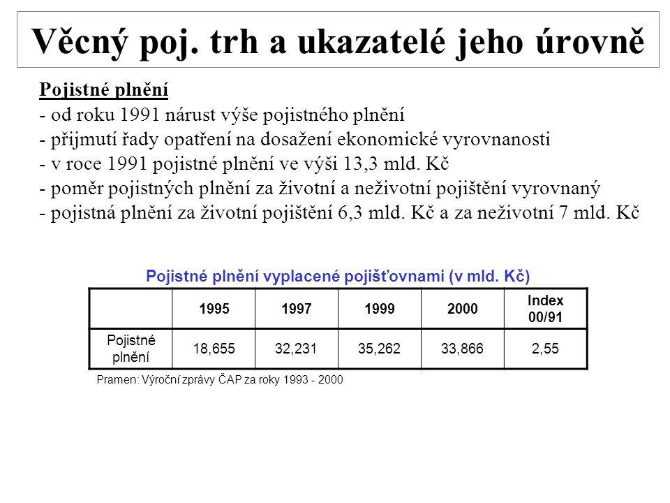 Věcný poj. trh a ukazatelé jeho úrovně Pojistné plnění - od roku 1991 nárust výše pojistného plnění - přijmutí řady opatření na dosažení ekonomické vy