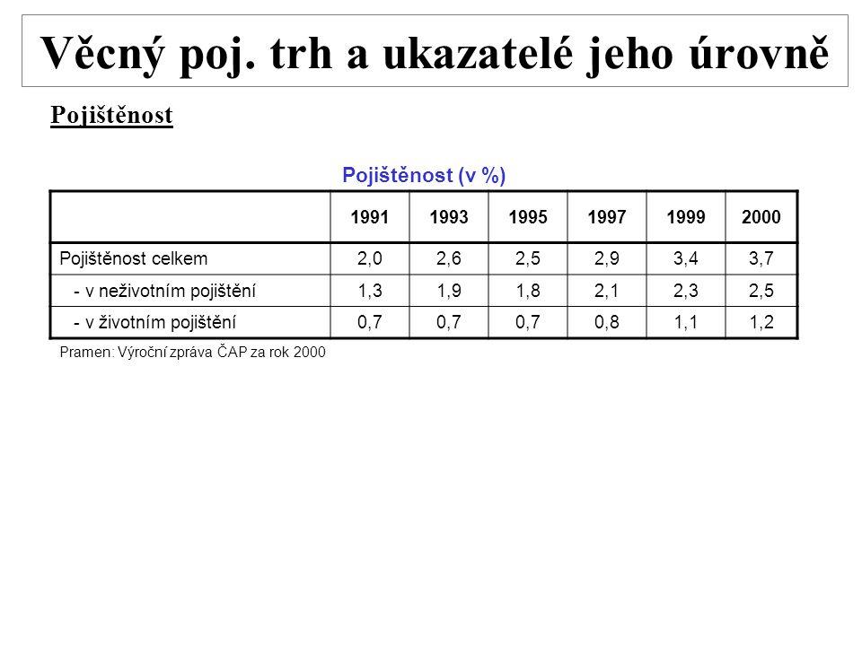 Věcný poj. trh a ukazatelé jeho úrovně Pojištěnost Pojištěnost (v %) 199119931995199719992000 Pojištěnost celkem2,02,62,52,93,43,7 - v neživotním poji