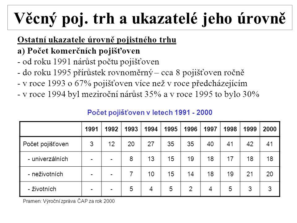 Věcný poj. trh a ukazatelé jeho úrovně Ostatní ukazatele úrovně pojistného trhu a) Počet komerčních pojišťoven - od roku 1991 nárůst počtu pojišťoven