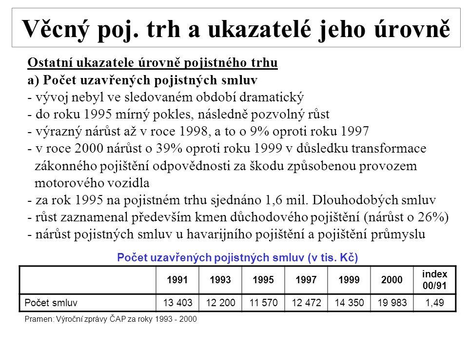 Věcný poj. trh a ukazatelé jeho úrovně Ostatní ukazatele úrovně pojistného trhu a) Počet uzavřených pojistných smluv - vývoj nebyl ve sledovaném obdob