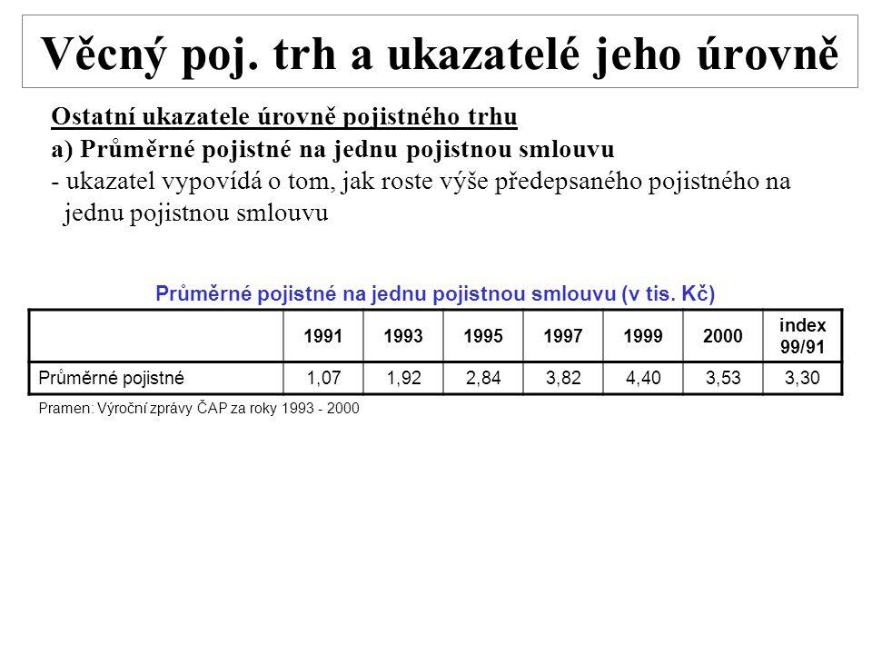 Věcný poj. trh a ukazatelé jeho úrovně Ostatní ukazatele úrovně pojistného trhu a) Průměrné pojistné na jednu pojistnou smlouvu - ukazatel vypovídá o