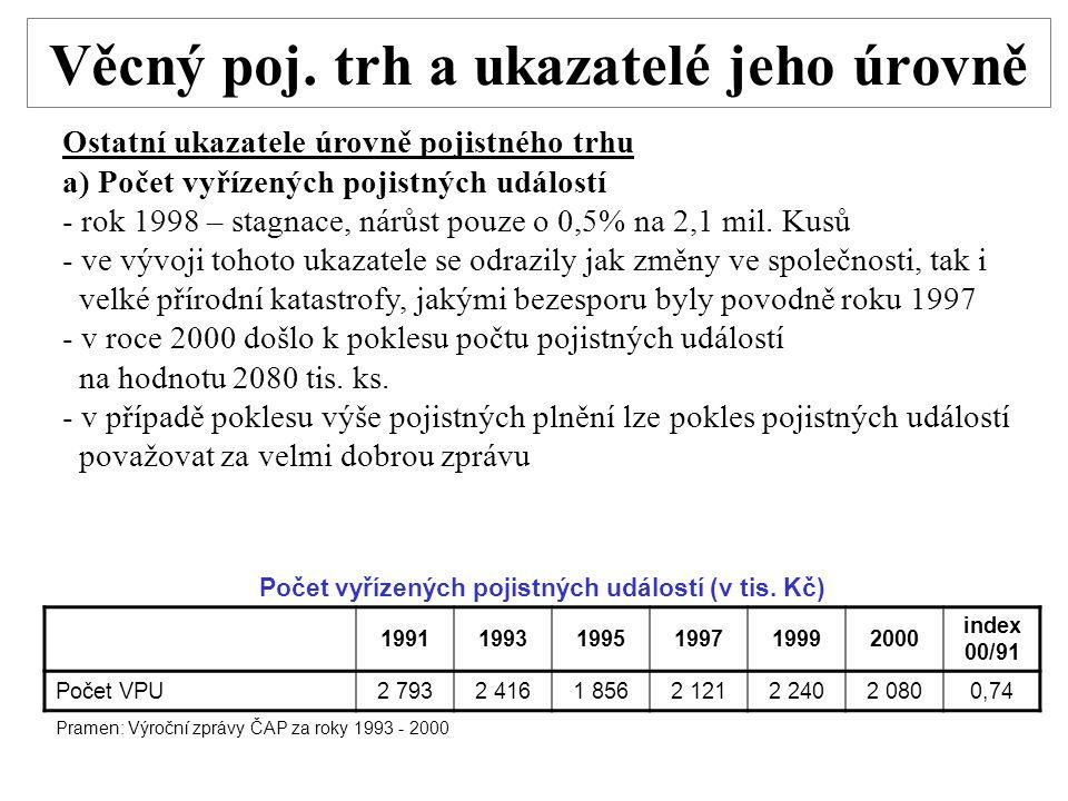 Věcný poj. trh a ukazatelé jeho úrovně Ostatní ukazatele úrovně pojistného trhu a) Počet vyřízených pojistných událostí - rok 1998 – stagnace, nárůst