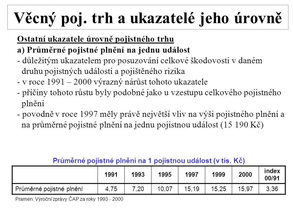 Věcný poj. trh a ukazatelé jeho úrovně Ostatní ukazatele úrovně pojistného trhu a) Průměrné pojistné plnění na jednu událost - důležitým ukazatelem pr