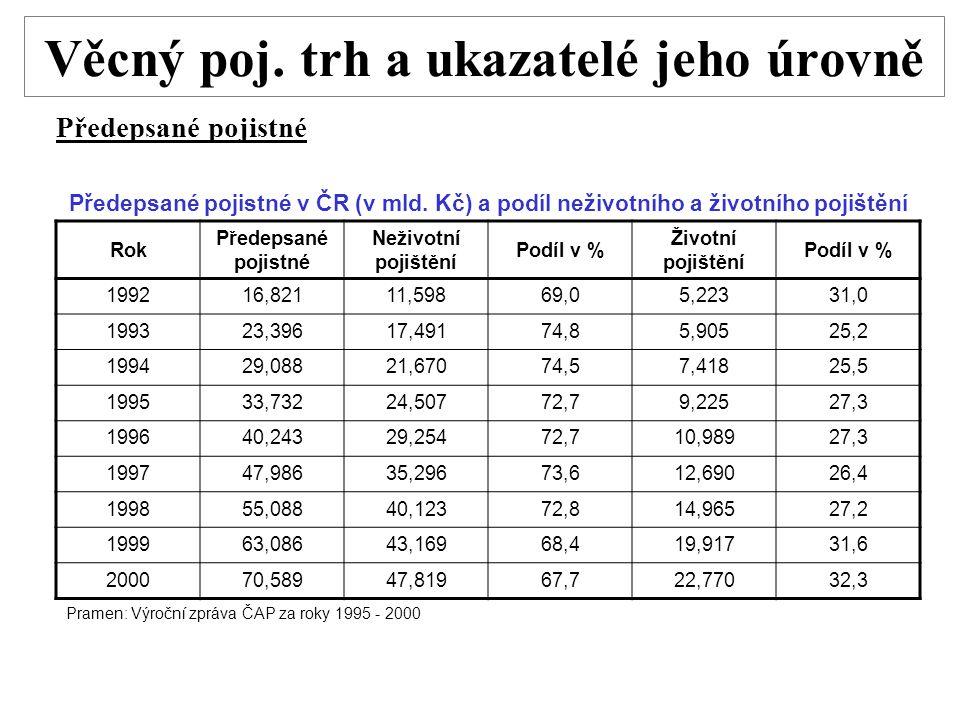 Věcný poj. trh a ukazatelé jeho úrovně Předepsané pojistné Předepsané pojistné v ČR (v mld. Kč) a podíl neživotního a životního pojištění Rok Předepsa