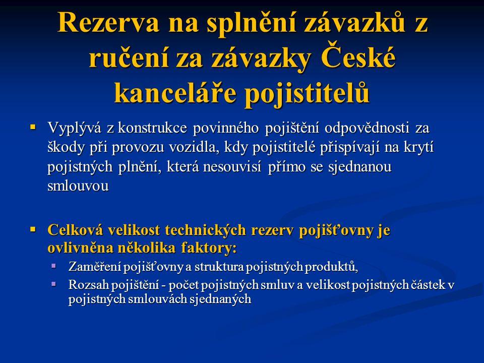 Rezerva na splnění závazků z ručení za závazky České kanceláře pojistitelů  Vyplývá z konstrukce povinného pojištění odpovědnosti za škody při provoz