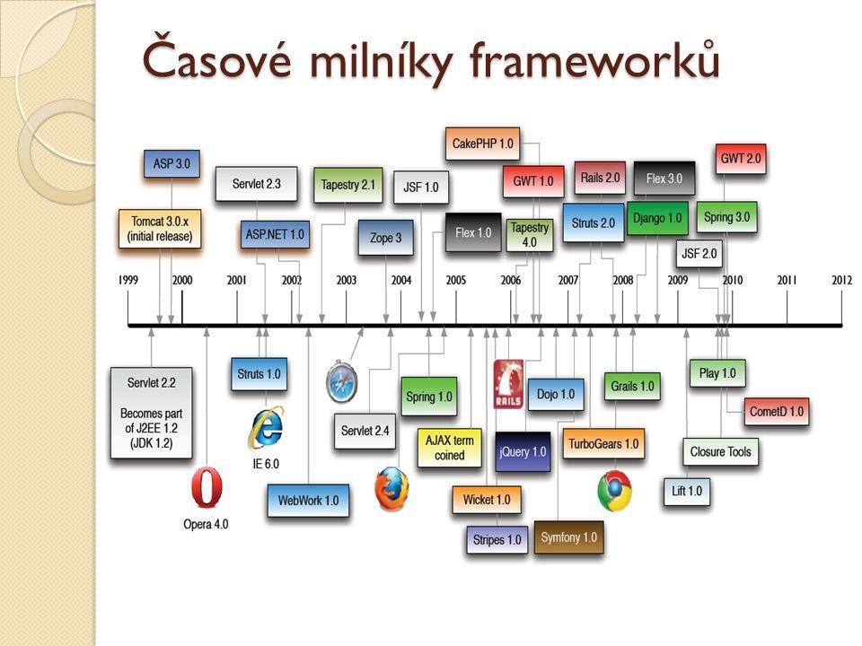 Časové milníky frameworků