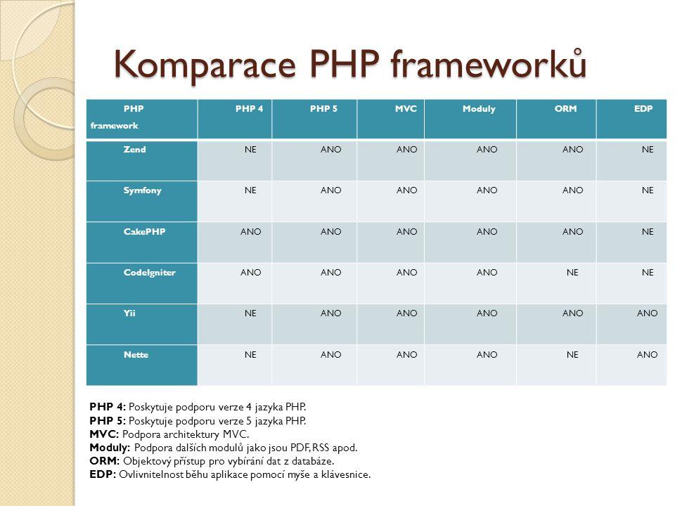 Komparace PHP frameworků PHP framework PHP 4PHP 5MVCModulyORMEDP ZendNEANO NE SymfonyNEANO NE CakePHPANO NE CodeIgniterANO NE YiiNEANO NetteNEANO NEANO PHP 4: Poskytuje podporu verze 4 jazyka PHP.