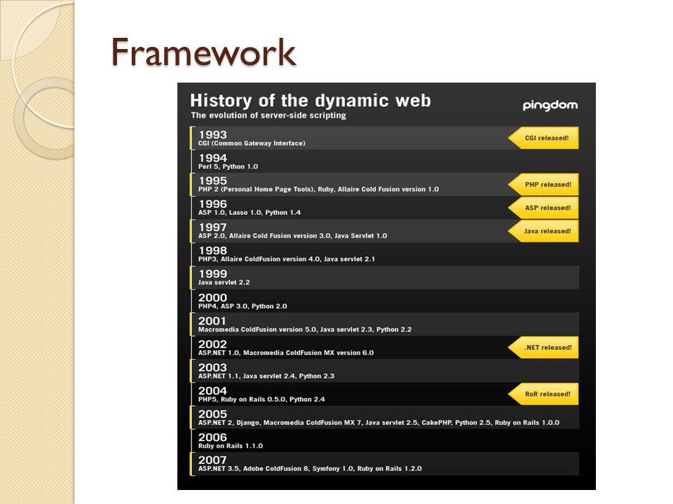 Framework Se zvyšujícími se implementacemi se opakovaly různé postupy řešení a tímto vznikaly pracovní rámce (frameworky).
