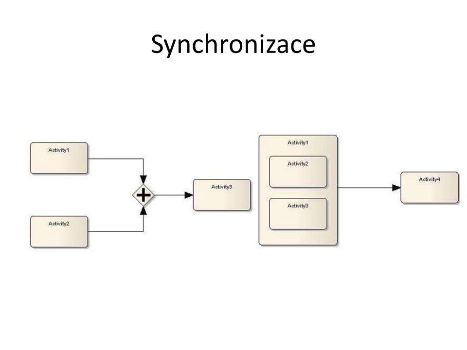 Synchronizace