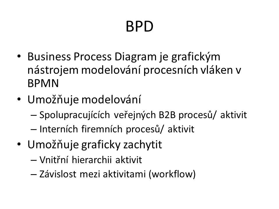BPD Business Process Diagram je grafickým nástrojem modelování procesních vláken v BPMN Umožňuje modelování – Spolupracujících veřejných B2B procesů/ aktivit – Interních firemních procesů/ aktivit Umožňuje graficky zachytit – Vnitřní hierarchii aktivit – Závislost mezi aktivitami (workflow)