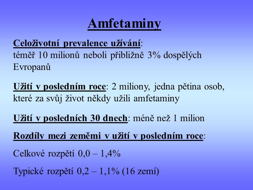 Amfetaminy Celoživotní prevalence užívání: téměř 10 milionů neboli přibližně 3% dospělých Evropanů Užití v posledním roce: 2 miliony, jedna pětina osob, které za svůj život někdy užili amfetaminy Užití v posledních 30 dnech: méně než 1 milion Rozdíly mezi zeměmi v užití v posledním roce: Celkové rozpětí 0,0 – 1,4% Typické rozpětí 0,2 – 1,1% (16 zemí)