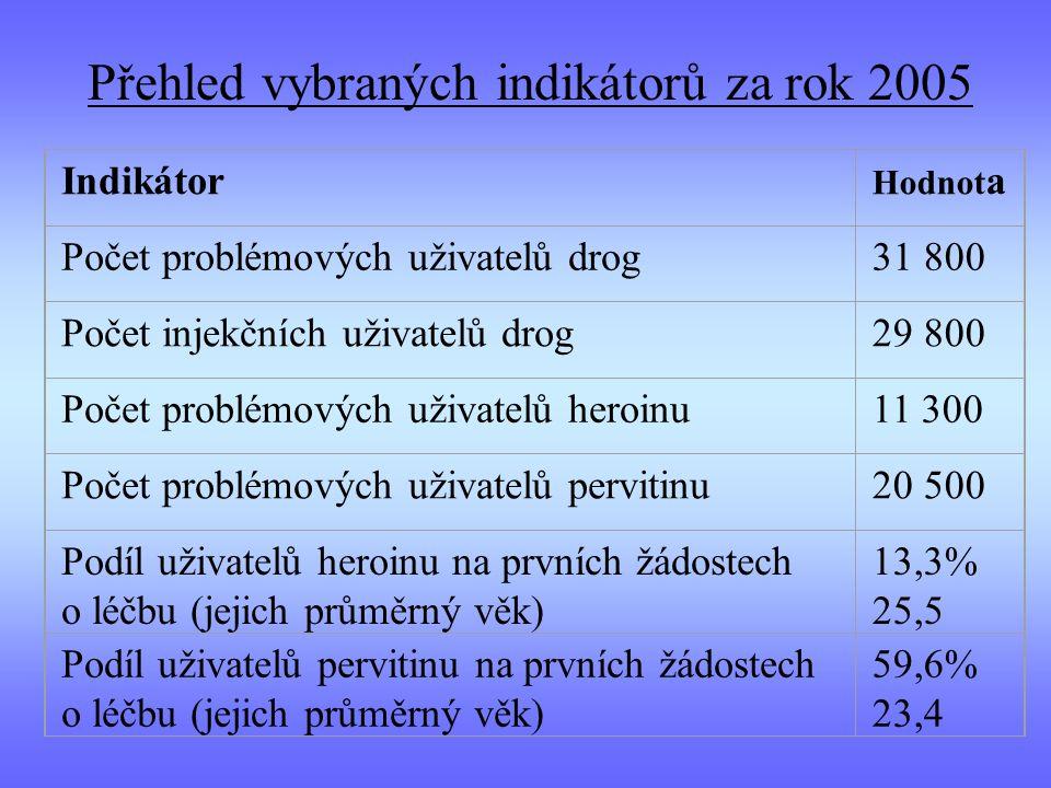 Indikátor Hodnot a Počet problémových uživatelů drog31 800 Počet injekčních uživatelů drog29 800 Počet problémových uživatelů heroinu11 300 Počet prob