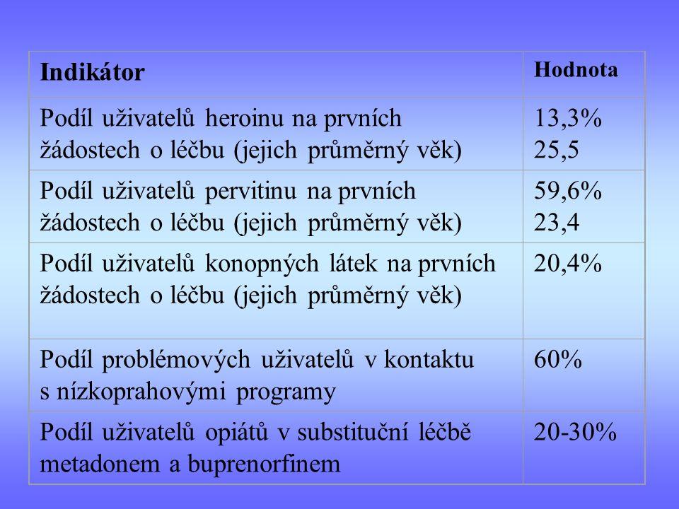Indikátor Hodnota Podíl uživatelů heroinu na prvních žádostech o léčbu (jejich průměrný věk) 13,3% 25,5 Podíl uživatelů pervitinu na prvních žádostech