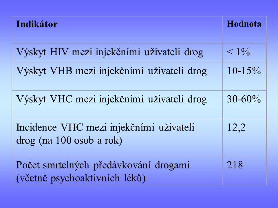 Indikátor Hodnota Výskyt HIV mezi injekčními uživateli drog< 1% Výskyt VHB mezi injekčními uživateli drog10-15% Výskyt VHC mezi injekčními uživateli drog30-60% Incidence VHC mezi injekčními uživateli drog (na 100 osob a rok) 12,2 Počet smrtelných předávkování drogami (včetně psychoaktivních léků) 218