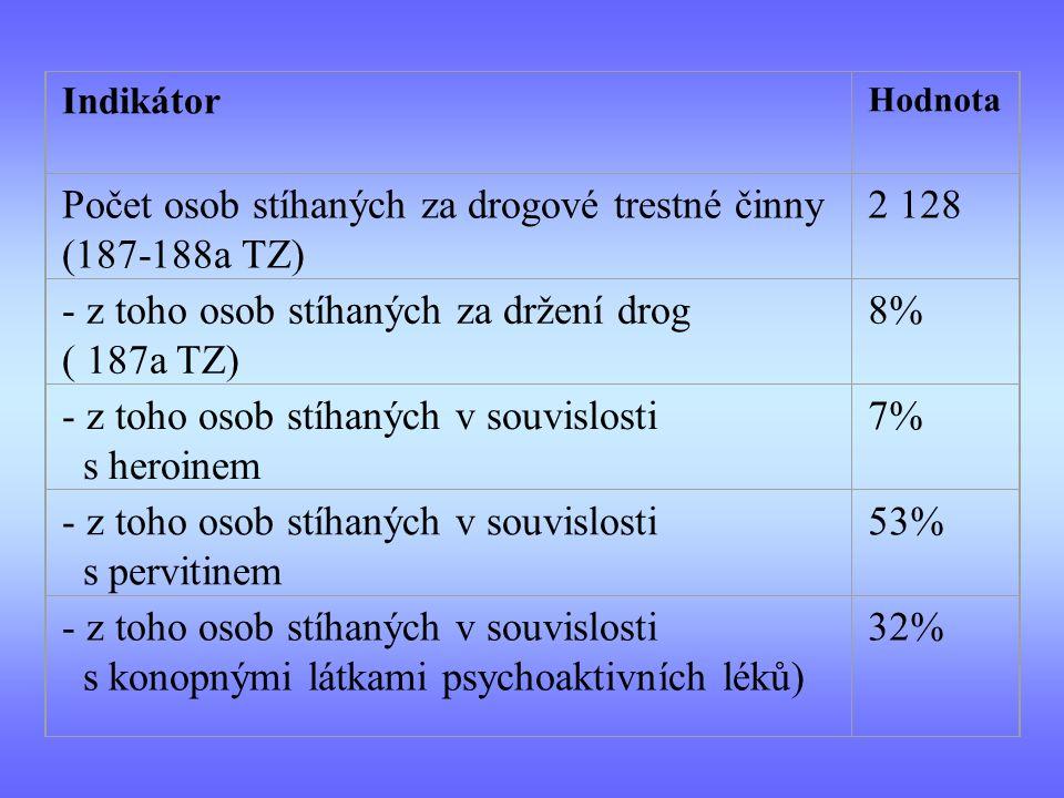 Indikátor Hodnota Počet osob stíhaných za drogové trestné činny (187-188a TZ) 2 128 - z toho osob stíhaných za držení drog ( 187a TZ) 8% - z toho osob stíhaných v souvislosti s heroinem 7% - z toho osob stíhaných v souvislosti s pervitinem 53% - z toho osob stíhaných v souvislosti s konopnými látkami psychoaktivních léků) 32%