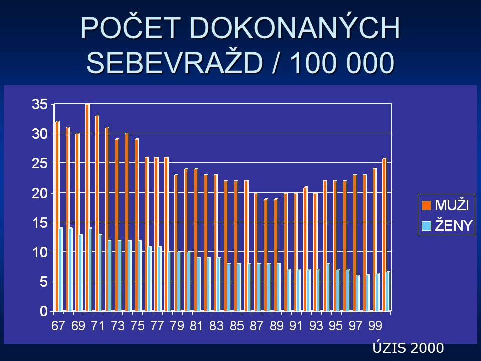 POČET DOKONANÝCH SEBEVRAŽD / 100 000 ÚZIS 2000
