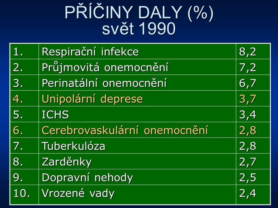 PŘÍČINY DALY (%) svět 1990 1. Respirační infekce 8,2 2. Průjmovitá onemocnění 7,2 3. Perinatální onemocnění 6,7 4. Unipolární deprese 3,7 5.ICHS3,4 6.