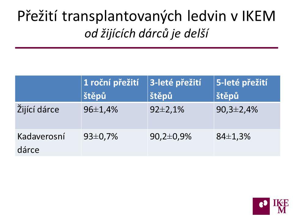 Přežití transplantovaných ledvin v IKEM od žijících dárců je delší 1 roční přežití štěpů 3-leté přežití štěpů 5-leté přežití štěpů Žijící dárce 96±1,4%92±2,1%90,3±2,4% Kadaverosní dárce 93±0,7%90,2±0,9%84±1,3%