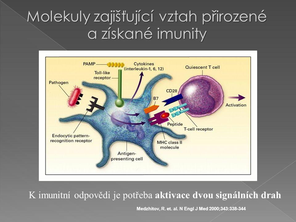 Medzhitov, R. et. al. N Engl J Med 2000;343:338-344 Molekuly zajišťující vztah přirozené a získané imunity K imunitní odpovědi je potřeba aktivace dvo