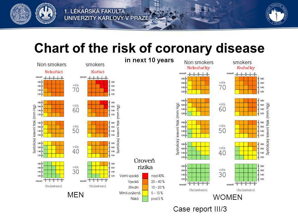 Chart of the risk of coronary disease in next 10 years Case report III/3 Non smokers smokers MEN WOMEN