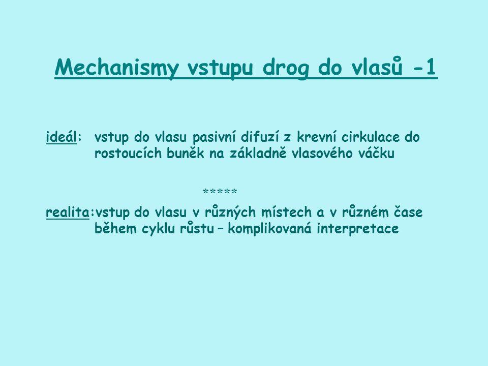 Mechanismy vstupu drog do vlasů -1 ideál: vstup do vlasu pasivní difuzí z krevní cirkulace do rostoucích buněk na základně vlasového váčku ***** reali