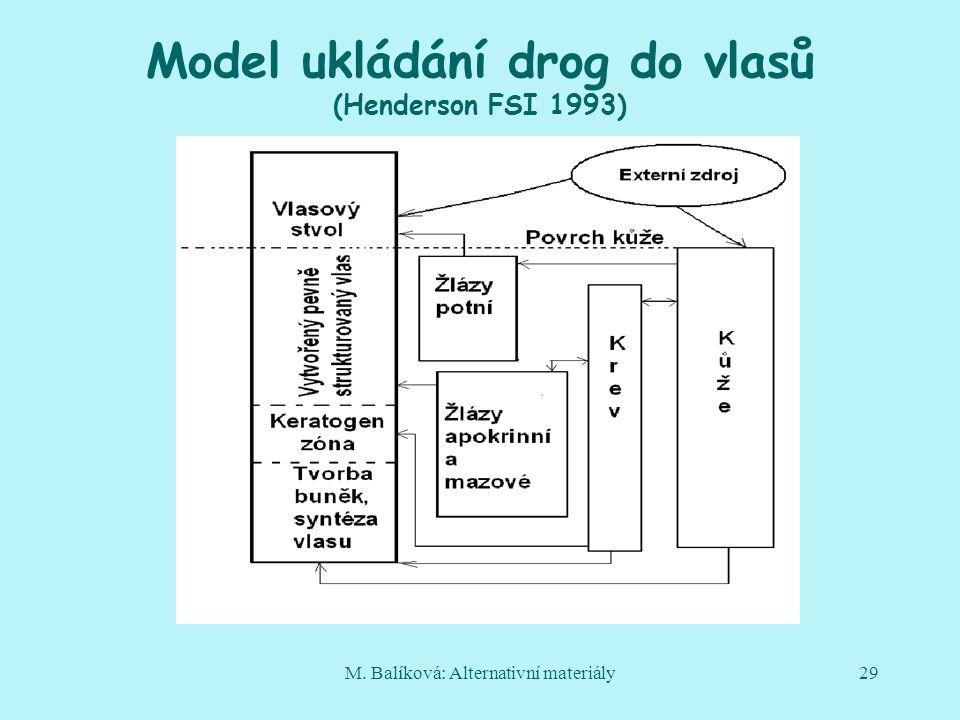 M. Balíková: Alternativní materiály29 Model ukládání drog do vlasů (Henderson FSI 1993)