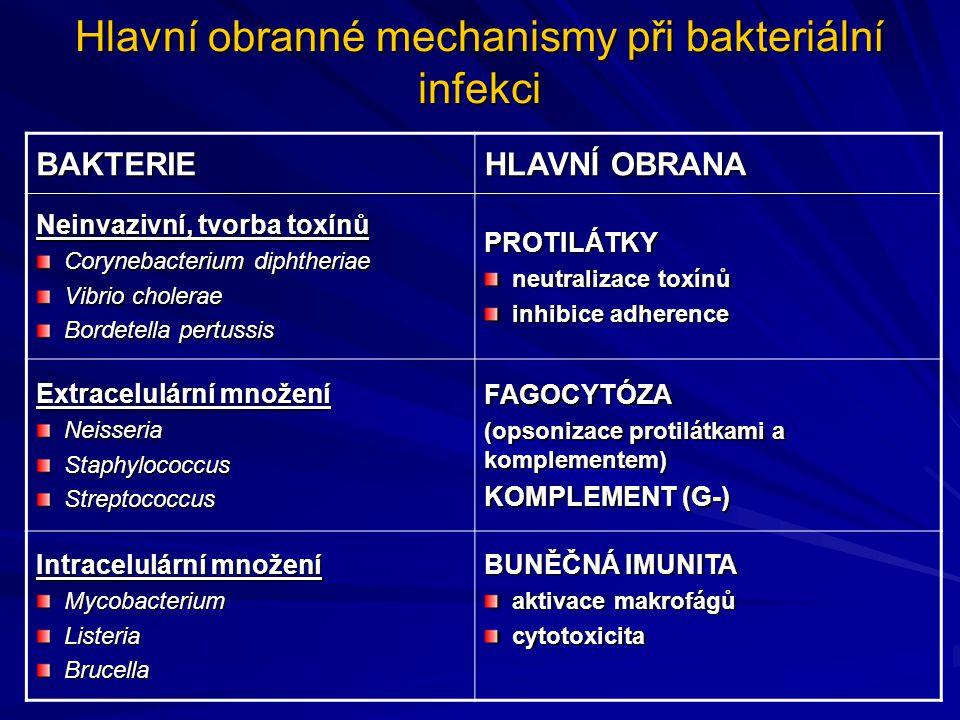 Hlavní obranné mechanismy při bakteriální infekci BAKTERIE HLAVNÍ OBRANA Neinvazivní, tvorba toxínů Corynebacterium diphtheriae Corynebacterium diphth
