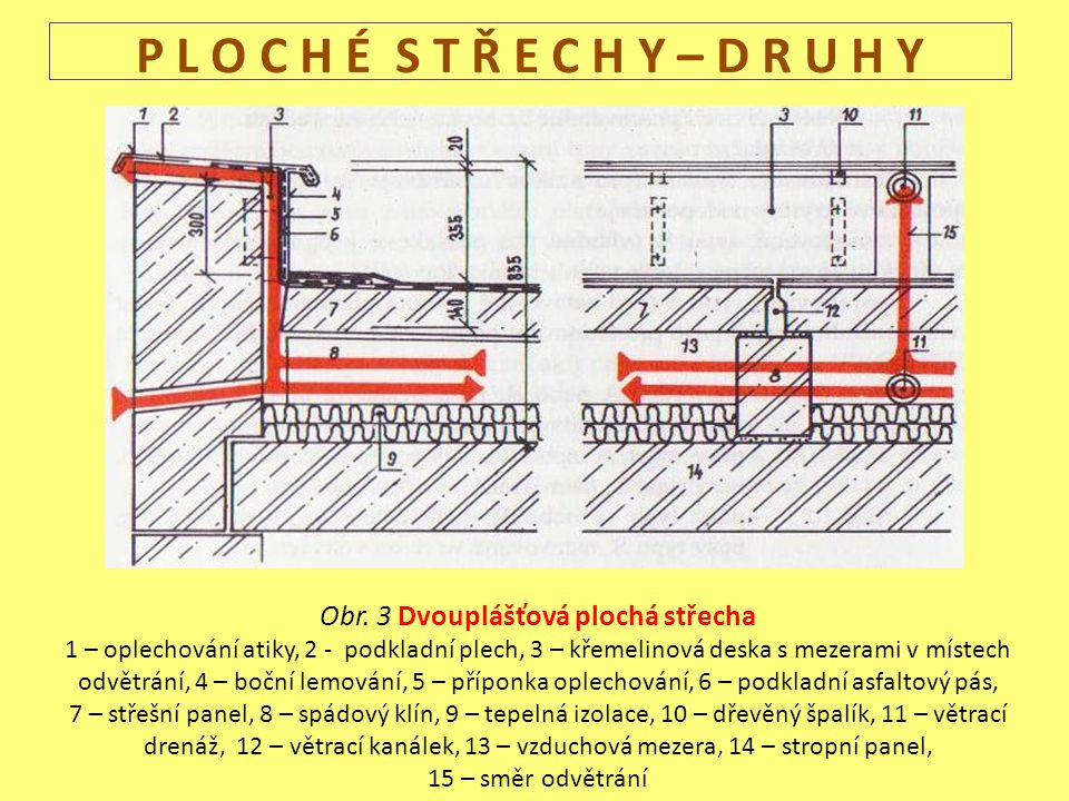 P L O C H É S T Ř E C H Y – D R U H Y Obr. 3 Dvouplášťová plochá střecha 1 – oplechování atiky, 2 - podkladní plech, 3 – křemelinová deska s mezerami