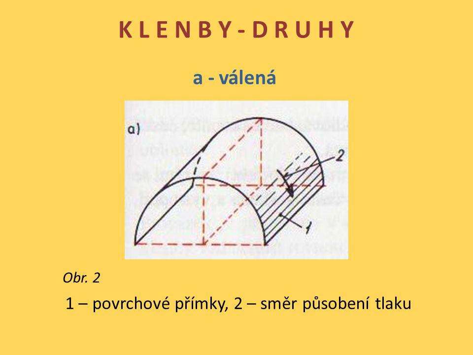 K L E N B Y - D R U H Y a - válená 1 – povrchové přímky, 2 – směr působení tlaku Obr. 2