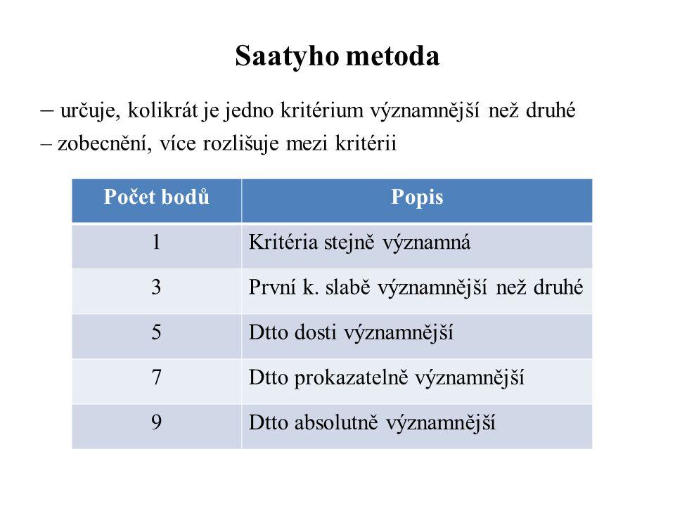 Saatyho metoda – určuje, kolikrát je jedno kritérium významnější než druhé – zobecnění, více rozlišuje mezi kritérii Počet bodůPopis 1Kritéria stejně významná 3První k.