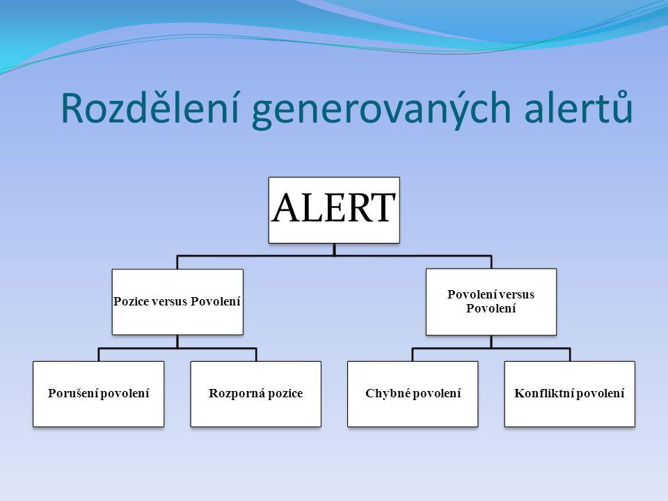 Rozdělení generovaných alertů ALERT Pozice versus Povolení Porušení povoleníRozporná pozice Povolení versus Povolení Chybné povoleníKonfliktní povolen