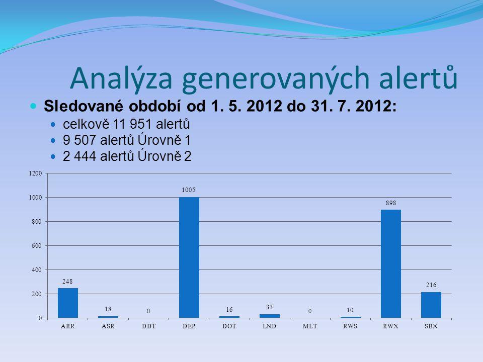 Analýza generovaných alertů Sledované období od 1. 5. 2012 do 31. 7. 2012: celkově 11 951 alertů 9 507 alertů Úrovně 1 2 444 alertů Úrovně 2