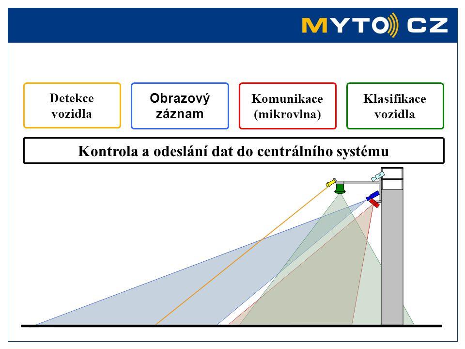 Přímá struktura projektu
