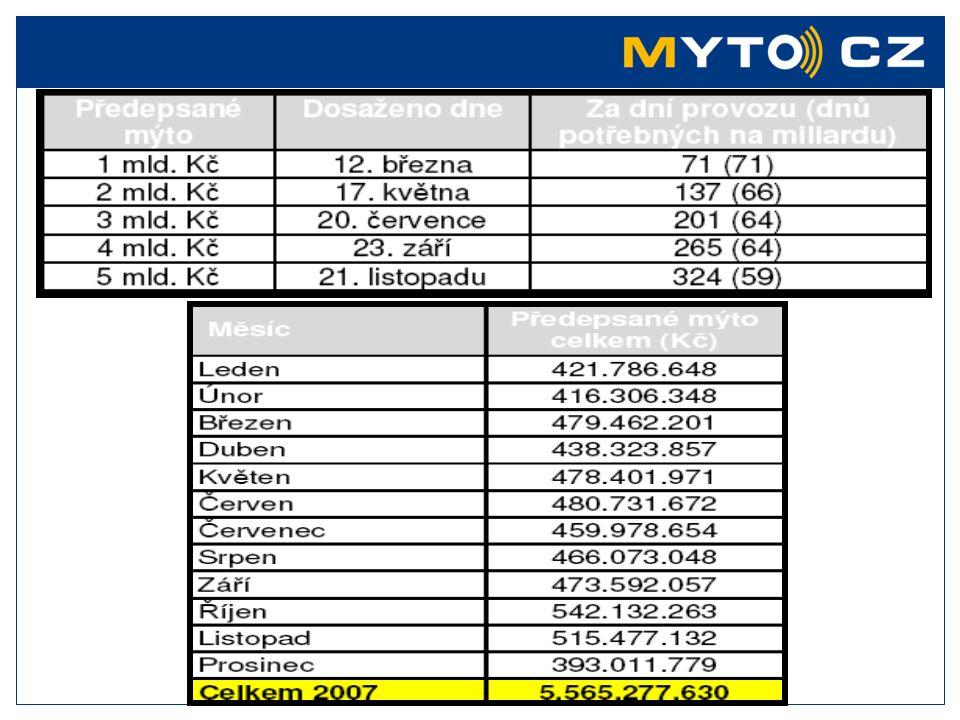 Poměr uživatelů dle národnosti / režimu platby Zdroj: Měsíční zpráva Dodavatele celkem post - paypre - pay domácí 32% domácí 62% domácí 21% zahraniční 68% zahraniční 79% zahraniční 38% Nejčastějšími zahraničními uživateli zpoplatněných komunikací ČR jsou: Slovensko, Maďarsko, Polsko, Německo, Rumunsko, Litva