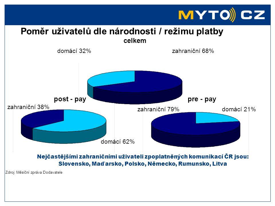 Výdej OBU jednotek roce 2007 domácí uživatelé ……..……78 947 zahraniční……………..…..176 151 Post-pay systém……….… 75 157 OBU pro bezplatné užití …... 9 035