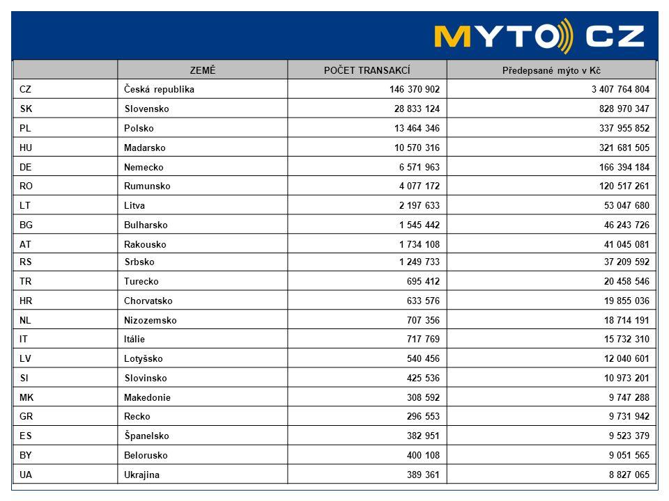 Poměr uživatelů dle národnosti / režimu platby Zdroj: Měsíční zpráva Dodavatele celkem post - paypre - pay domácí 32% domácí 62% domácí 21% zahraniční