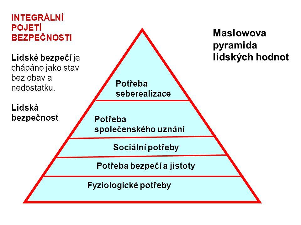 Fyziologické potřeby Potřeba bezpečí a jistoty Sociální potřeby Potřeba společenského uznání Potřeba seberealizace Maslowova pyramida lidských hodnot