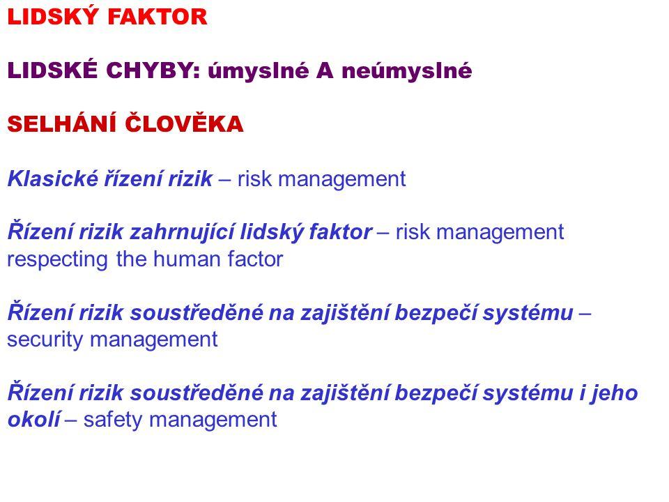 LIDSKÝ FAKTOR LIDSKÉ CHYBY: úmyslné A neúmyslné SELHÁNÍ ČLOVĚKA Klasické řízení rizik – risk management Řízení rizik zahrnující lidský faktor – risk m
