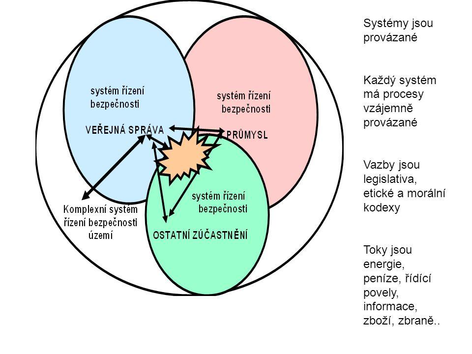 Systémy jsou provázané Každý systém má procesy vzájemně provázané Vazby jsou legislativa, etické a morální kodexy Toky jsou energie, peníze, řídící po