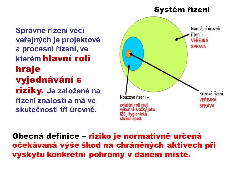 Systém řízení Správné řízení věcí veřejných je projektové a procesní řízení, ve kterém hlavní roli hraje vyjednávání s riziky. Je založené na řízení z