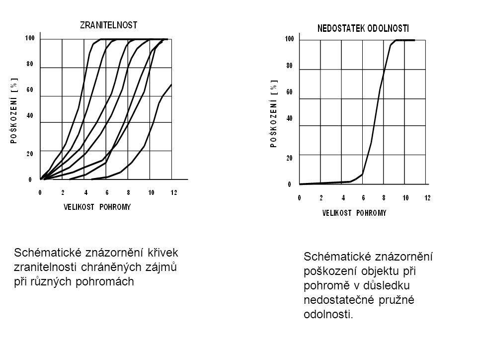 Schématické znázornění křivek zranitelnosti chráněných zájmů při různých pohromách Schématické znázornění poškození objektu při pohromě v důsledku ned