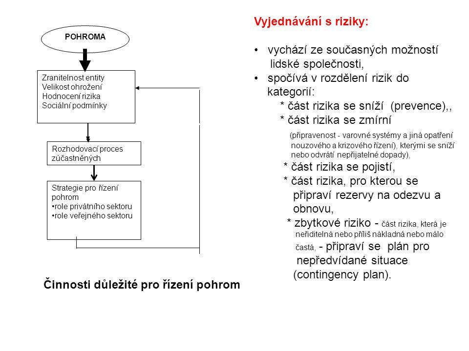 Zranitelnost entity Velikost ohrožení Hodnocení rizika Sociální podmínky POHROMA Rozhodovací proces zúčastněných Strategie pro řízení pohrom role priv