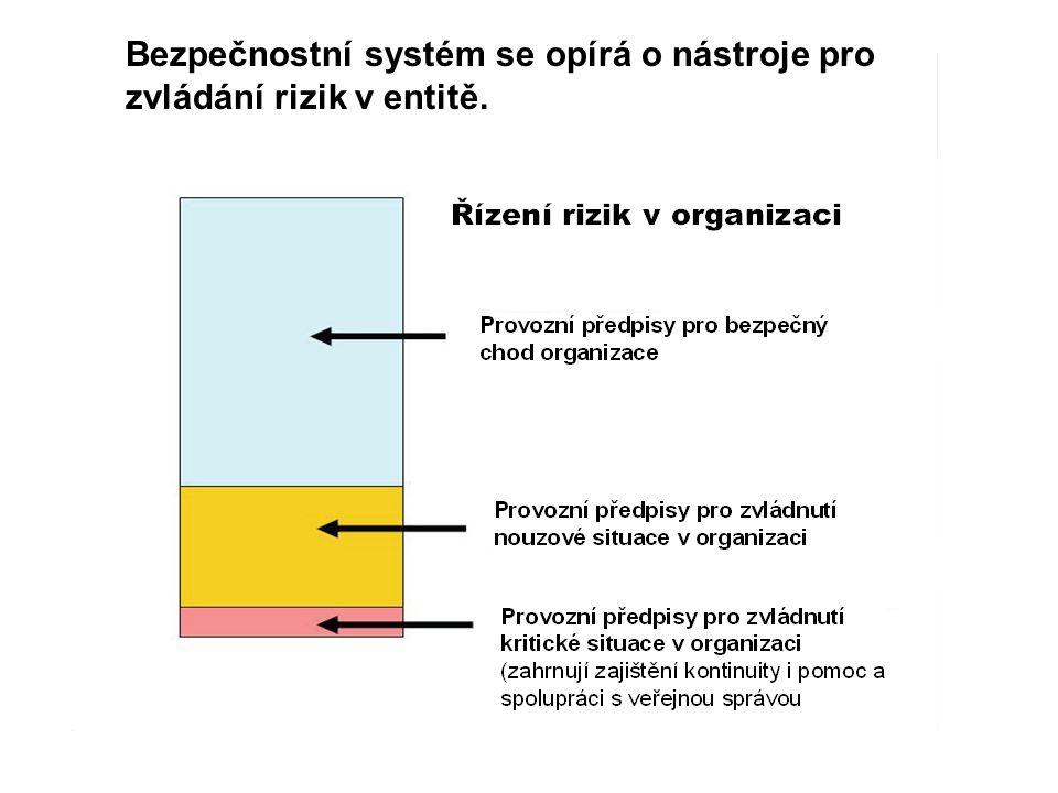 Bezpečnostní systém se opírá o nástroje pro zvládání rizik v entitě.