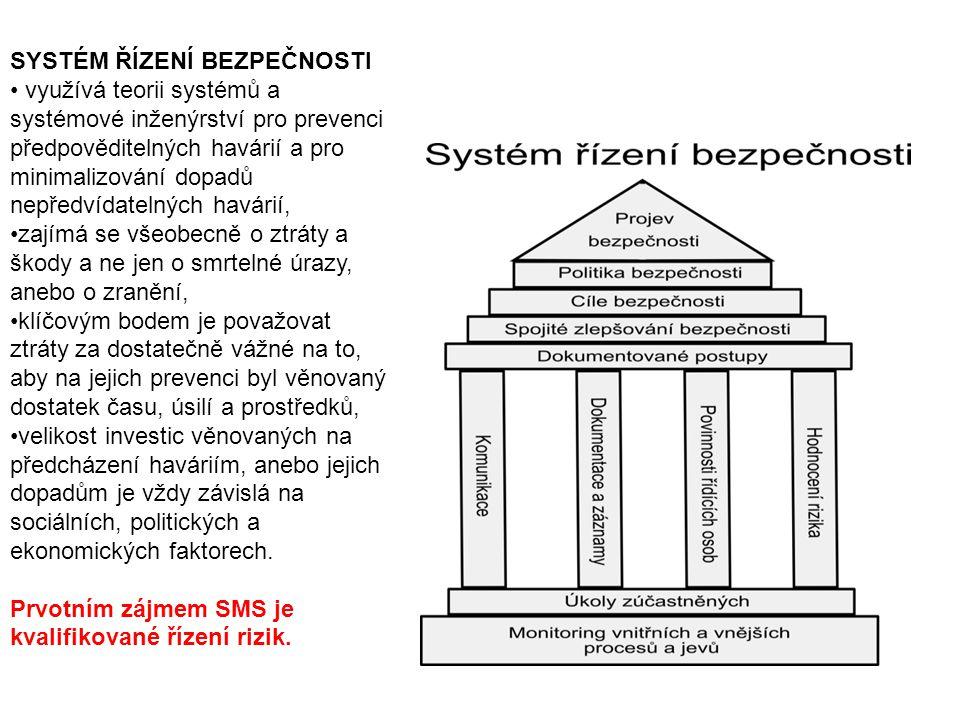 SYSTÉM ŘÍZENÍ BEZPEČNOSTI využívá teorii systémů a systémové inženýrství pro prevenci předpověditelných havárií a pro minimalizování dopadů nepředvída