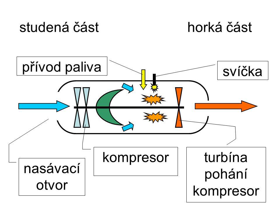 studená částhorká část nasávací otvor kompresor turbína pohání kompresor přívod paliva svíčka