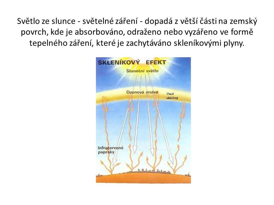 Světlo ze slunce - světelné záření - dopadá z větší části na zemský povrch, kde je absorbováno, odraženo nebo vyzářeno ve formě tepelného záření, kter