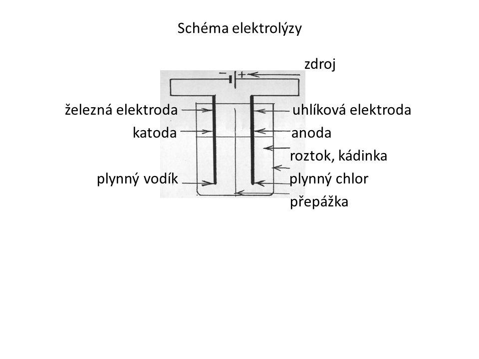 Schéma elektrolýzy zdroj železná elektroda uhlíková elektroda katoda anoda roztok, kádinka plynný vodík plynný chlor přepážka