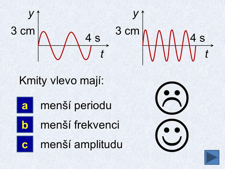 a b Kmity vlevo mají: menší periodu c  t y 4 s 3 cm t y 4 s 3 cm menší frekvenci menší amplitudu